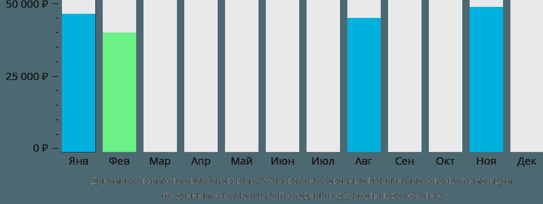 Динамика стоимости авиабилетов из Хабаровска на Северные Марианские острова по месяцам