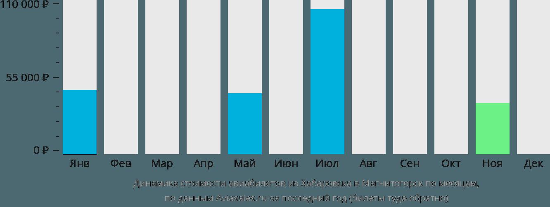Динамика стоимости авиабилетов из Хабаровска в Магнитогорск по месяцам