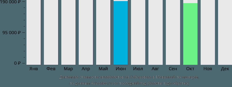 Динамика стоимости авиабилетов из Хабаровска в Маврикий по месяцам