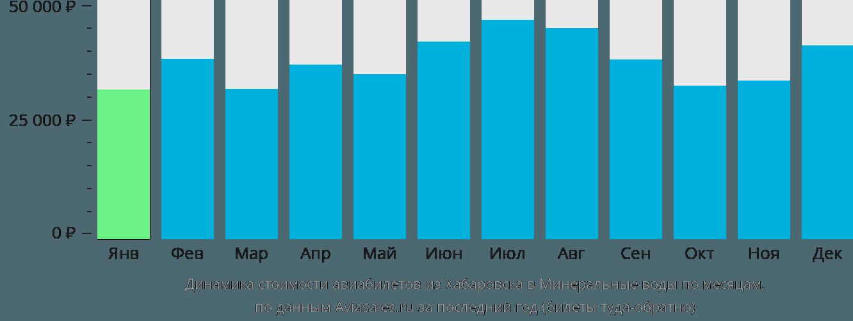 Динамика стоимости авиабилетов из Хабаровска в Минеральные Воды по месяцам