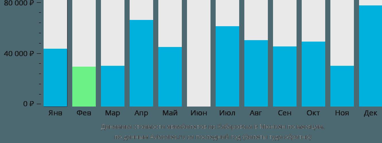 Динамика стоимости авиабилетов из Хабаровска в Мюнхен по месяцам