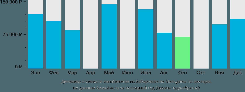 Динамика стоимости авиабилетов из Хабаровска на Мальдивы по месяцам