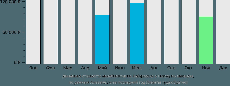 Динамика стоимости авиабилетов из Хабаровска в Нассау по месяцам