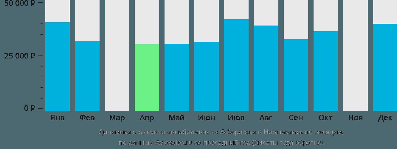 Динамика стоимости авиабилетов из Хабаровска в Нижнекамск по месяцам