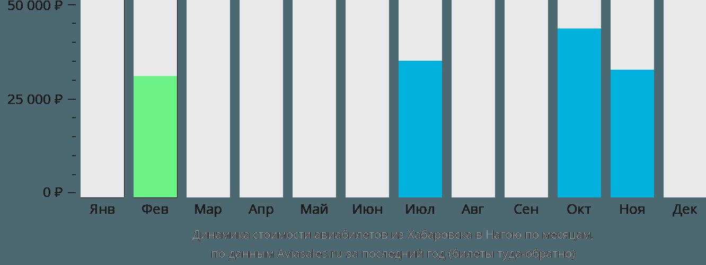 Динамика стоимости авиабилетов из Хабаровска в Нагою по месяцам
