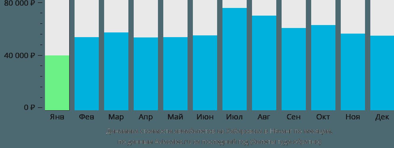 Динамика стоимости авиабилетов из Хабаровска в Нячанг по месяцам