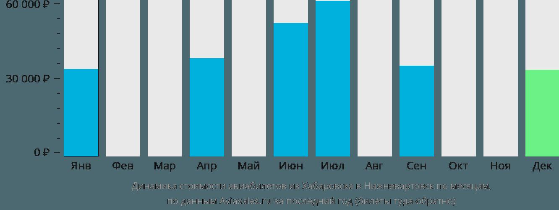 Динамика стоимости авиабилетов из Хабаровска в Нижневартовск по месяцам