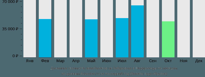 Динамика стоимости авиабилетов из Хабаровска в Нидерланды по месяцам