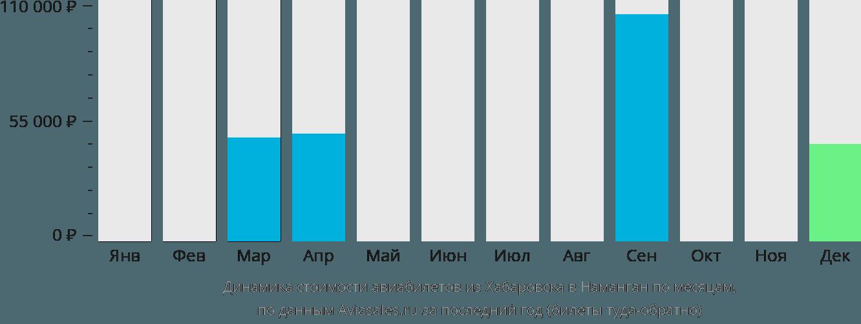 Динамика стоимости авиабилетов из Хабаровска в Наманган по месяцам