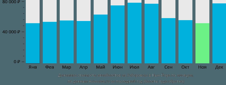 Динамика стоимости авиабилетов из Хабаровска в Нью-Йорк по месяцам