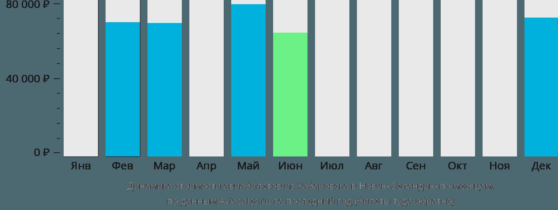 Динамика стоимости авиабилетов из Хабаровска в Новую Зеландию по месяцам