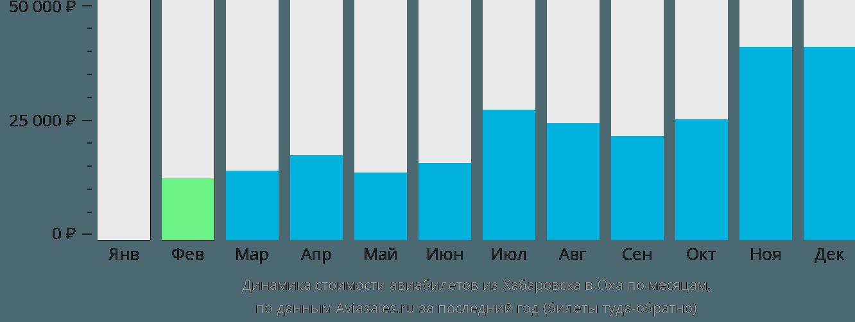 Динамика стоимости авиабилетов из Хабаровска в Оха по месяцам