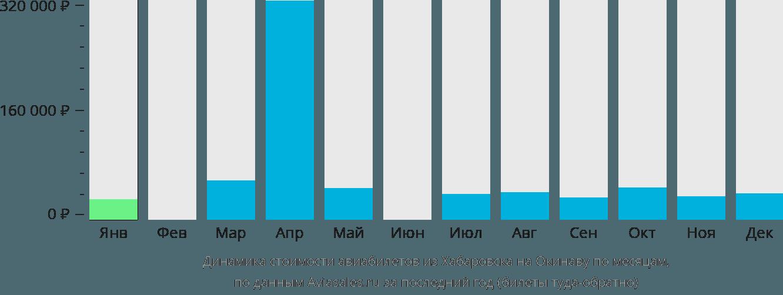 Динамика стоимости авиабилетов из Хабаровска на Окинаву по месяцам