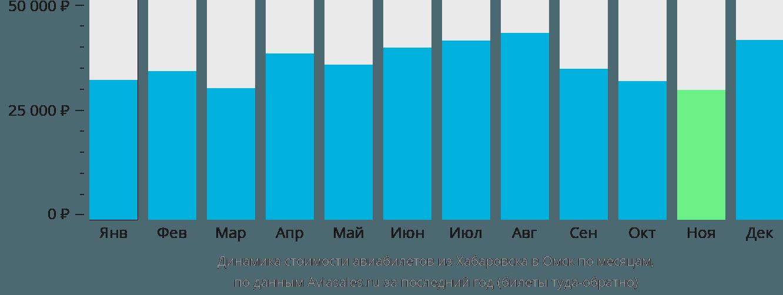 Динамика стоимости авиабилетов из Хабаровска в Омск по месяцам