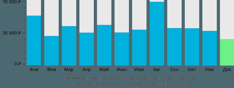 Динамика стоимости авиабилетов из Хабаровска в Осаку по месяцам