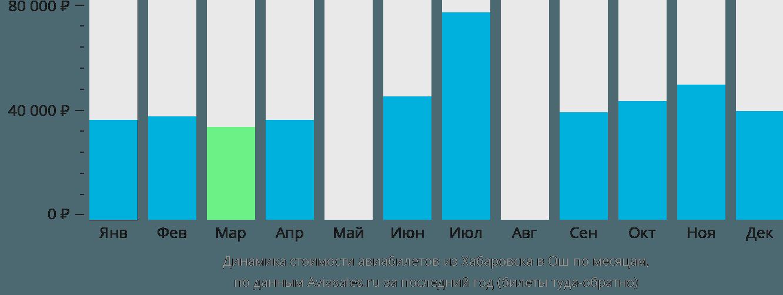 Динамика стоимости авиабилетов из Хабаровска в Ош по месяцам