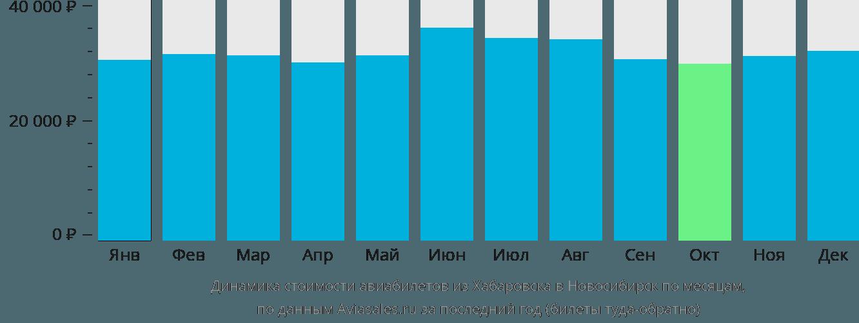 Динамика стоимости авиабилетов из Хабаровска в Новосибирск по месяцам