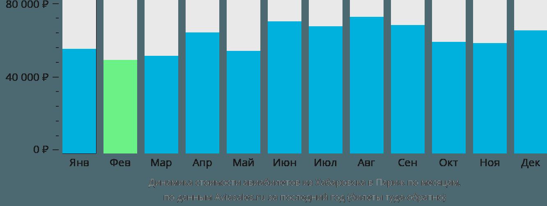 Динамика стоимости авиабилетов из Хабаровска в Париж по месяцам