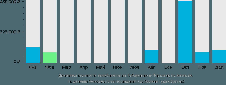 Динамика стоимости авиабилетов из Хабаровска в Портленд по месяцам