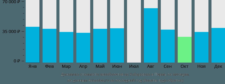 Динамика стоимости авиабилетов из Хабаровска в Пермь по месяцам