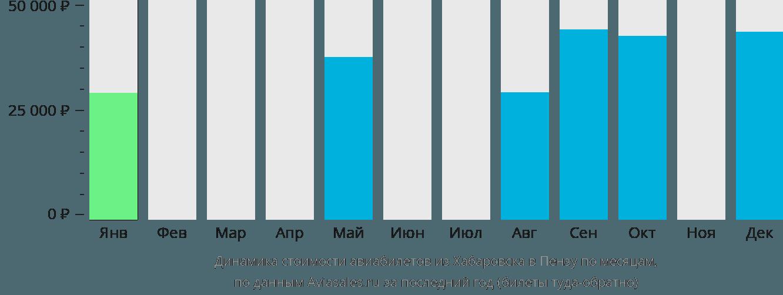 Динамика стоимости авиабилетов из Хабаровска в Пензу по месяцам