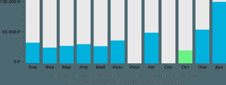Динамика стоимости авиабилетов из Хабаровска на Филиппины по месяцам