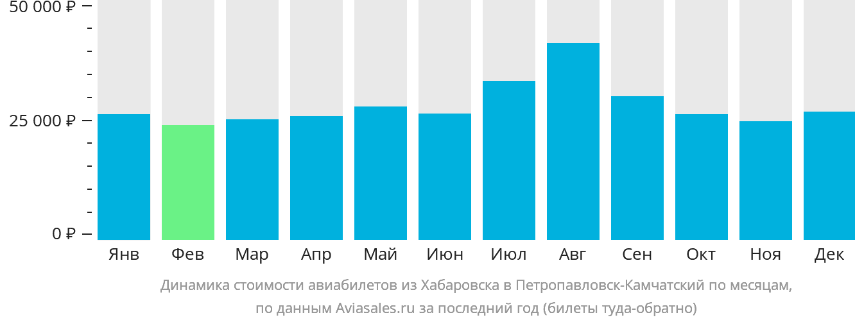 Динамика стоимости авиабилетов из Хабаровска в Петропавловск-Камчатский по месяцам