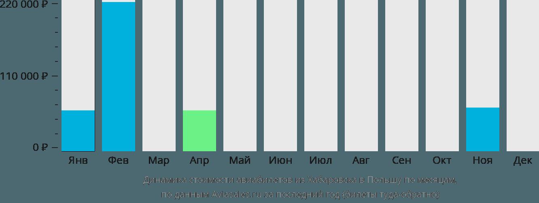 Динамика стоимости авиабилетов из Хабаровска в Польшу по месяцам