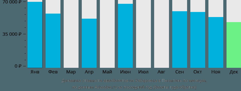 Динамика стоимости авиабилетов из Хабаровска в Пномпень по месяцам