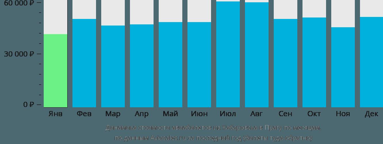 Динамика стоимости авиабилетов из Хабаровска в Прагу по месяцам