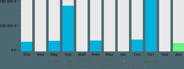 Динамика стоимости авиабилетов из Хабаровска в Пунта-Кану по месяцам