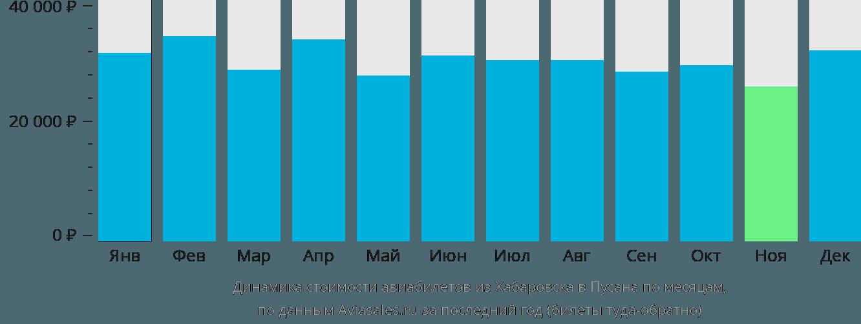 Динамика стоимости авиабилетов из Хабаровска в Пусана по месяцам