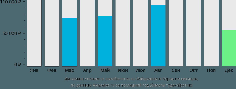 Динамика стоимости авиабилетов из Хабаровска в Корор по месяцам