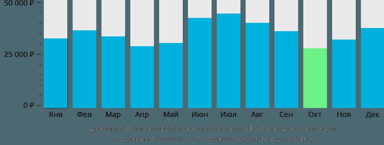 Динамика стоимости авиабилетов из Хабаровска в Ростов-на-Дону по месяцам