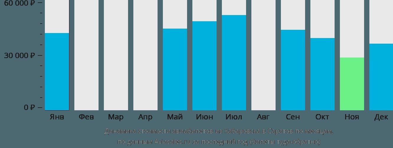 Динамика стоимости авиабилетов из Хабаровска в Саратов по месяцам