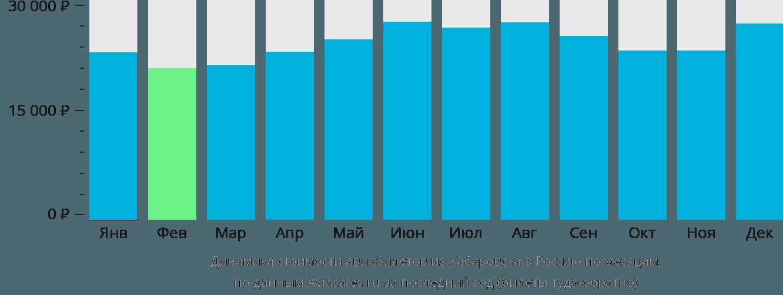 Динамика стоимости авиабилетов из Хабаровска в Россию по месяцам