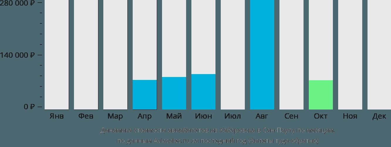 Динамика стоимости авиабилетов из Хабаровска в Сан-Паулу по месяцам