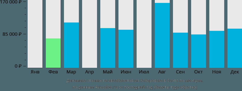 Динамика стоимости авиабилетов из Хабаровска в Сиэтл по месяцам