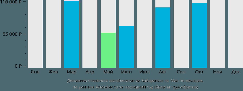 Динамика стоимости авиабилетов из Хабаровска на Маэ по месяцам