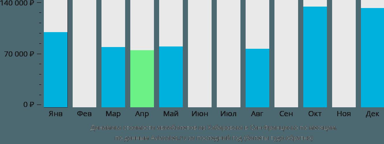 Динамика стоимости авиабилетов из Хабаровска в Сан-Франциско по месяцам