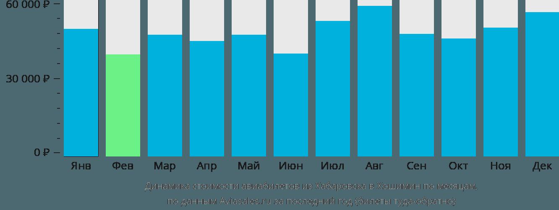 Динамика стоимости авиабилетов из Хабаровска в Хошимин по месяцам