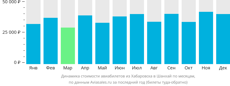 Динамика стоимости авиабилетов из Хабаровска в Шанхай по месяцам