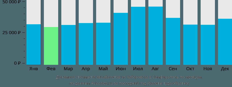 Динамика стоимости авиабилетов из Хабаровска в Симферополь  по месяцам