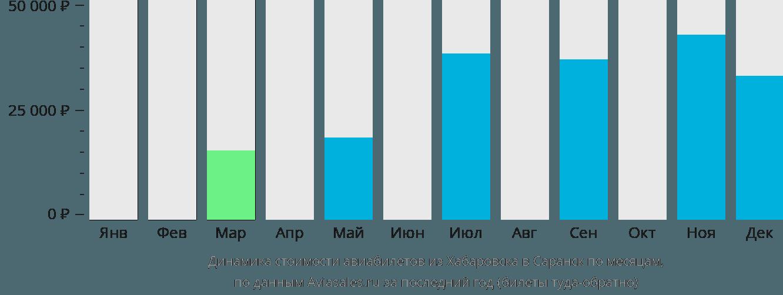 Динамика стоимости авиабилетов из Хабаровска в Саранск по месяцам