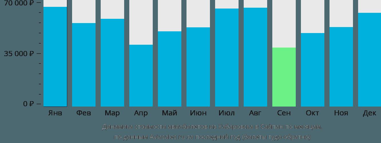 Динамика стоимости авиабилетов из Хабаровска в Сайпан по месяцам