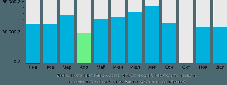 Динамика стоимости авиабилетов из Хабаровска в Ставрополь по месяцам