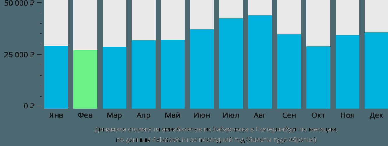 Динамика стоимости авиабилетов из Хабаровска в Екатеринбург по месяцам