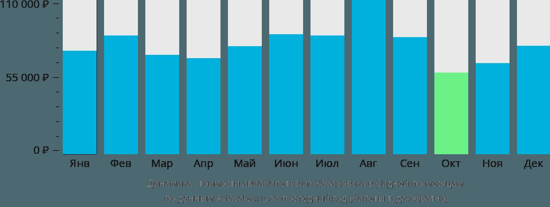 Динамика стоимости авиабилетов из Хабаровска в Сидней по месяцам