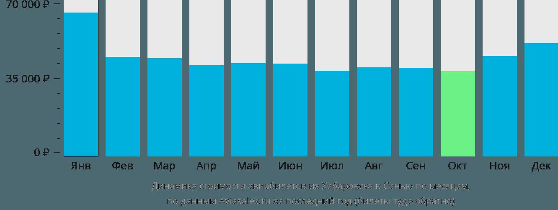 Динамика стоимости авиабилетов из Хабаровска в Санью по месяцам