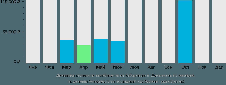 Динамика стоимости авиабилетов из Хабаровска в Шэньчжэнь по месяцам